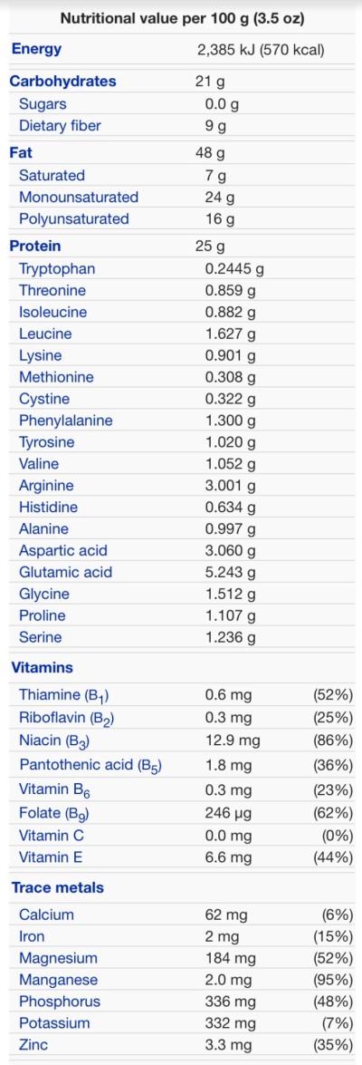 Peanuts nutrition information